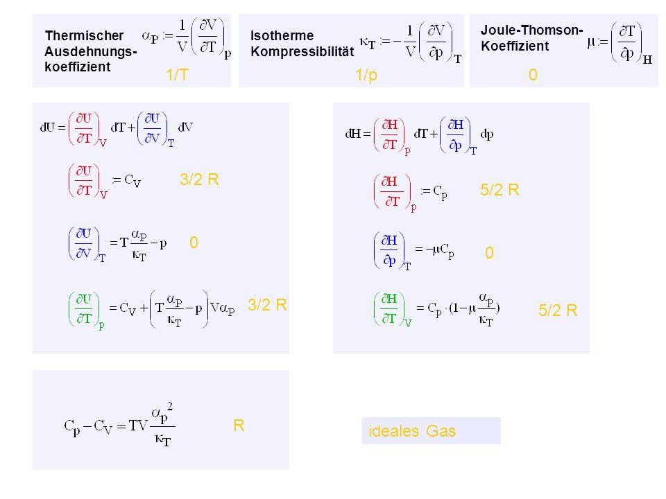 Thermischer Ausdehnungs- koeffizient Isotherme Kompressibilität Joule-Thomson- Koeffizient ideales Gas 1/T1/p0 3/2 R 5/2 R 3/2 R 5/2 R 0 0 R