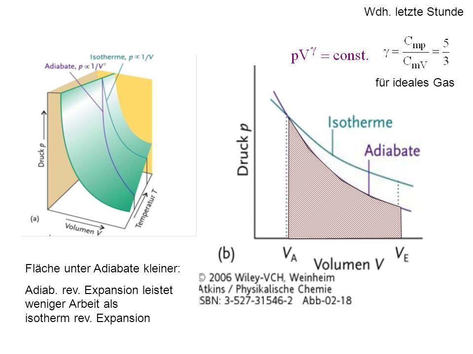 Fläche unter Adiabate kleiner: Adiab. rev. Expansion leistet weniger Arbeit als isotherm rev. Expansion Wdh. letzte Stunde für ideales Gas