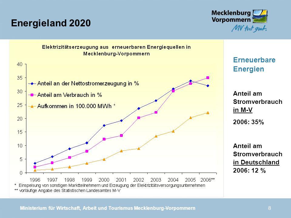 Ministerium für Wirtschaft, Arbeit und Tourismus Mecklenburg-Vorpommern8 Energieland 2020 Erneuerbare Energien Anteil am Stromverbrauch in M-V 2006: 3