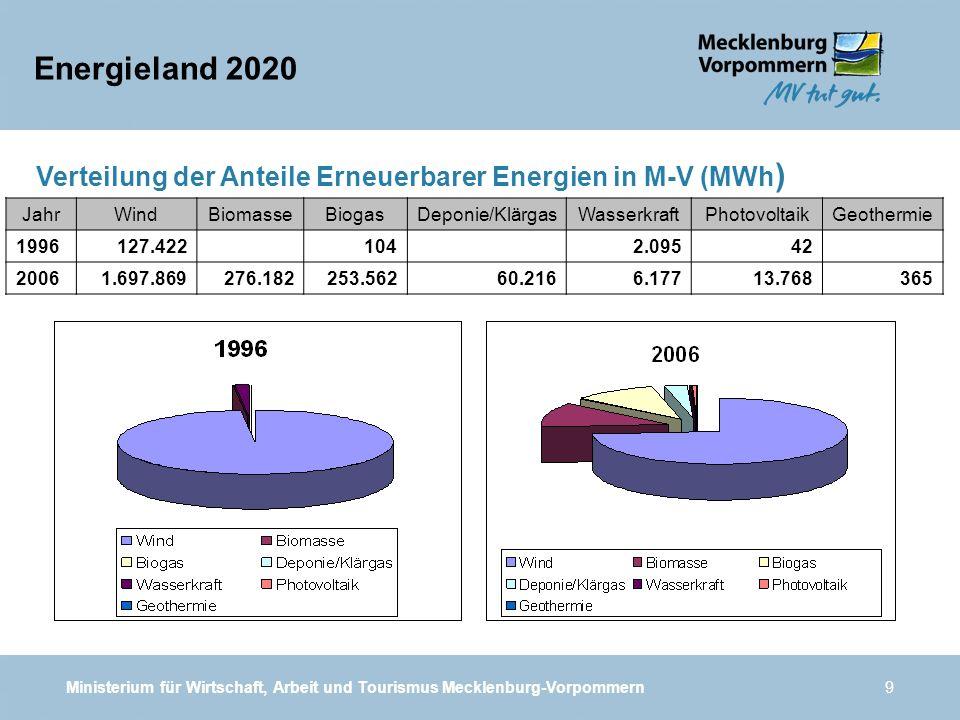Ministerium für Wirtschaft, Arbeit und Tourismus Mecklenburg-Vorpommern9 Verteilung der Anteile Erneuerbarer Energien in M-V (MWh ) Energieland 2020 J