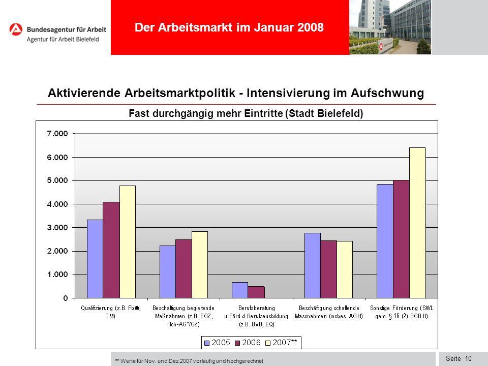 Seite10 Aktivierende Arbeitsmarktpolitik - Intensivierung im Aufschwung Fast durchgängig mehr Eintritte (Stadt Bielefeld) Der Arbeitsmarkt im Januar 2
