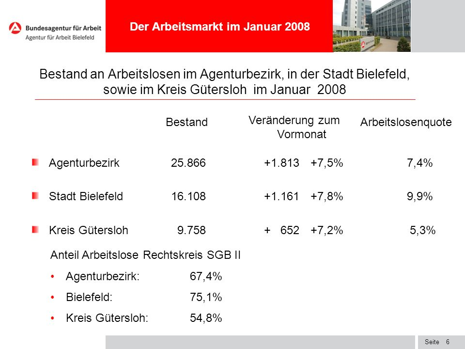 Seite6 Bestand an Arbeitslosen im Agenturbezirk, in der Stadt Bielefeld, sowie im Kreis Gütersloh im Januar 2008 Agenturbezirk25.866+1.813+7,5% 7,4% S