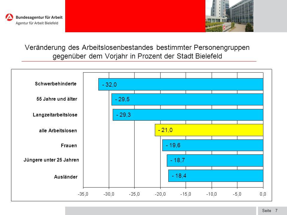 Seite7 Veränderung des Arbeitslosenbestandes bestimmter Personengruppen gegenüber dem Vorjahr in Prozent der Stadt Bielefeld - 32,0 - 29,5 - 29,3 - 21,0 - 19,6 - 18,7 - 18,4 Schwerbehinderte 55 Jahre und älter Langzeitarbeitslose alle Arbeitslosen Frauen Jüngere unter 25 Jahren Ausländer