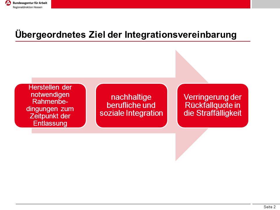 Seite 2 Übergeordnetes Ziel der Integrationsvereinbarung Herstellen der notwendigen Rahmenbe- dingungen zum Zeitpunkt der Entlassung nachhaltige berufliche und soziale Integration Verringerung der Rückfallquote in die Straffälligkeit