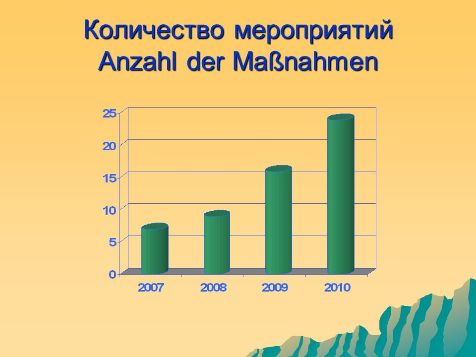 Количество мероприятий Anzahl der Maßnahmen
