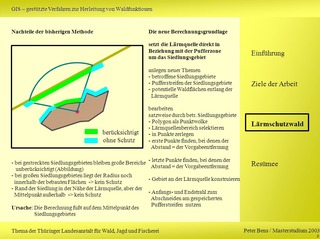 Peter Bens / Masterstudium 2003 9 Einführung Ziele der Arbeit Lärmschutzwald Resümee Thema der Thüringer Landesanstalt für Wald, Jagd und Fischerei GIS – gestützte Verfahren zur Herleitung von Waldfunktionen berücksichtigt ohne Schutz Nachteile der bisherigen Methode - bei gestreckten Siedlungsgebieten bleiben große Bereiche unberücksichtigt (Abbildung) - bei großen Siedlungsgebieten liegt der Radius noch innerhalb der bebauten Flächen -> kein Schutz - Rand der Siedlung in der Nähe der Lärmquelle, aber der Mittelpunkt außerhalb -> kein Schutz Ursache: Die Berechnung fußt auf dem Mittelpunkt des Siedlungsgebietes Die neue Berechnungsgrundlage setzt die Lärmquelle direkt in Beziehung mit der Pufferzone um das Siedlungsgebiet anlegen neuer Themen - betroffene Siedlungsgebiete - Pufferstreifen der Siedlungsgebiete - potentielle Waldflächen entlang der Lärmquelle bearbeiten satzweise durch betr.