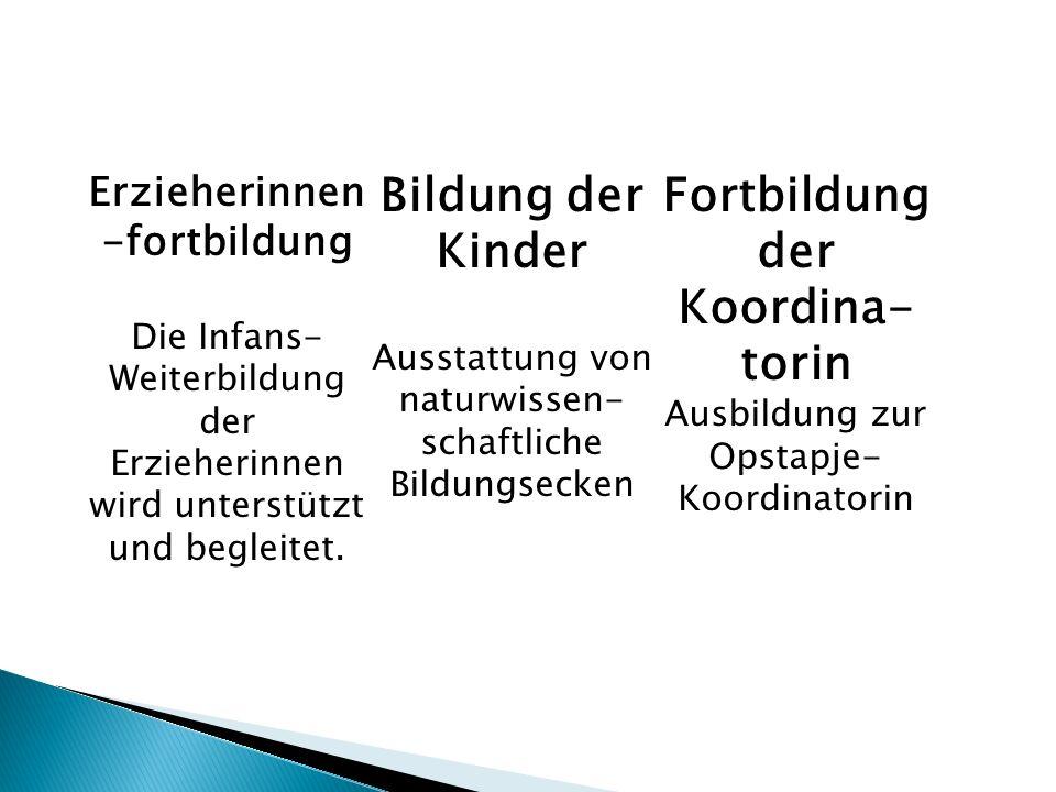 Erzieherinnen -fortbildung Die Infans- Weiterbildung der Erzieherinnen wird unterstützt und begleitet.