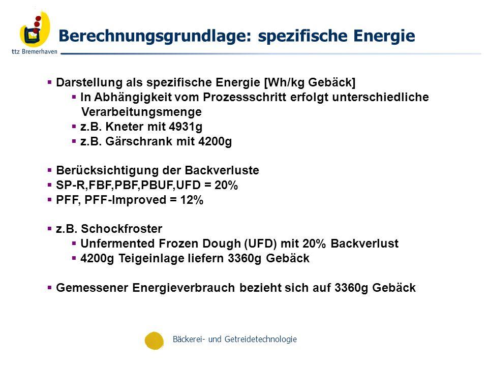 Bäckerei- und Getreidetechnologie Zusammensetzung des Energieaufwands am Beispiel Schockfroster Direkte Energie : Energie, die am Teigling geleistet wird – Wärmekapazität – Schmelz- und Kristallisationsenthalpien Indirekte Energie : Energie die an die Umgebung abgeben wird – Wärmeleitfähigkeit – Abhängig von der Laufzeit des Schockfrostprozesses – Wärmedurchgangskoeffizient – Oberfläche – Durchmesser Q elektrisch Q Indirekt Q Direkt Schockfroster Teiglinge T1 < T2 T1 < T2 T1 < T3T1 < T3 T 1 =Schockfrostertemperatur T 2 =Umgebungstemperatur T 3 =Teiglingstemperatur