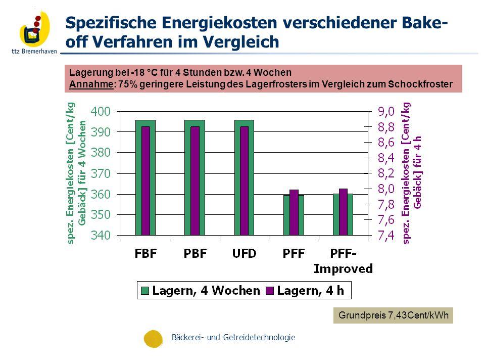 Bäckerei- und Getreidetechnologie Energiedaten - Backprozess