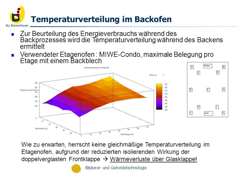 Bäckerei- und Getreidetechnologie Spezifischer Energieverbrauch beim Backen Backparameter SP-R;FBF;UFDPBF; PBUFPFF 20min : 230°C; 0,5l Dampf 3min : 190°C; 0,5l Dampf 14min : 165°C 4 min : 160°C; 0,4l Dampf 11min : 180°C 16min : 220°C letzten 8 Minuten mit offener Frontklappe 12min: 230°C
