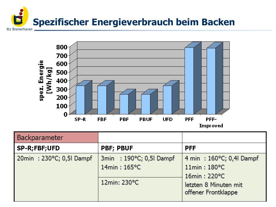 Bäckerei- und Getreidetechnologie Energieverbrauch beim Backen Einflußgrößen des Energieverbrauchs beim Backen: Heizphasen während des Backprogramms erhöhen den Energieverbrauch überdurchschnittlich Auftauphasen wirken sich ebenfalls stark nachteilig auf den Energieverbrauch aus
