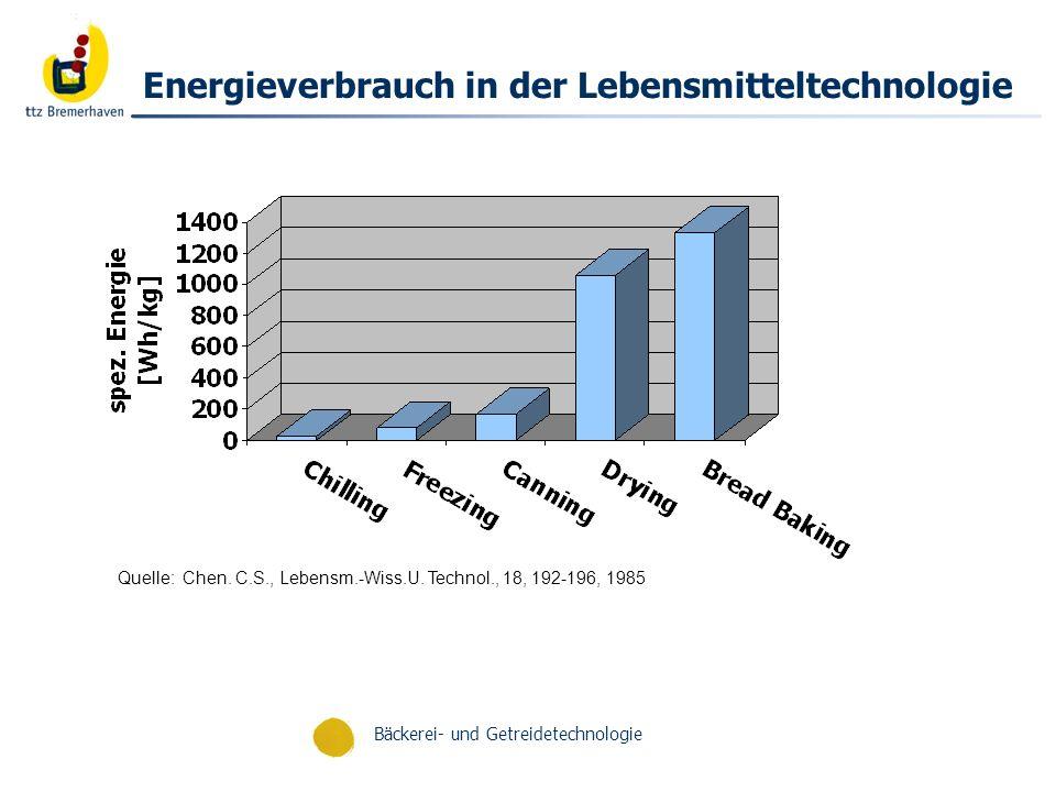 Bäckerei- und Getreidetechnologie Strompreisentwicklung