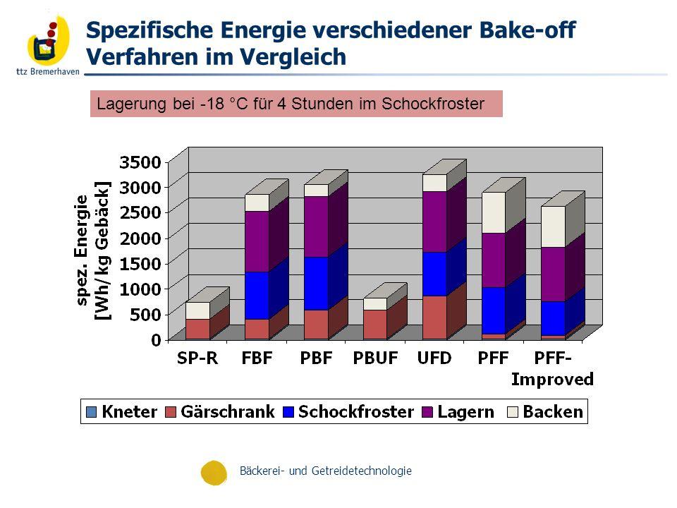 Bäckerei- und Getreidetechnologie Spezifische Energiekosten verschiedener Bake-off Verfahren im Vergleich Grundpreis 7,43 Cent/kWh Lagerung bei -18 °C für 4 Stunden im Schockfroster