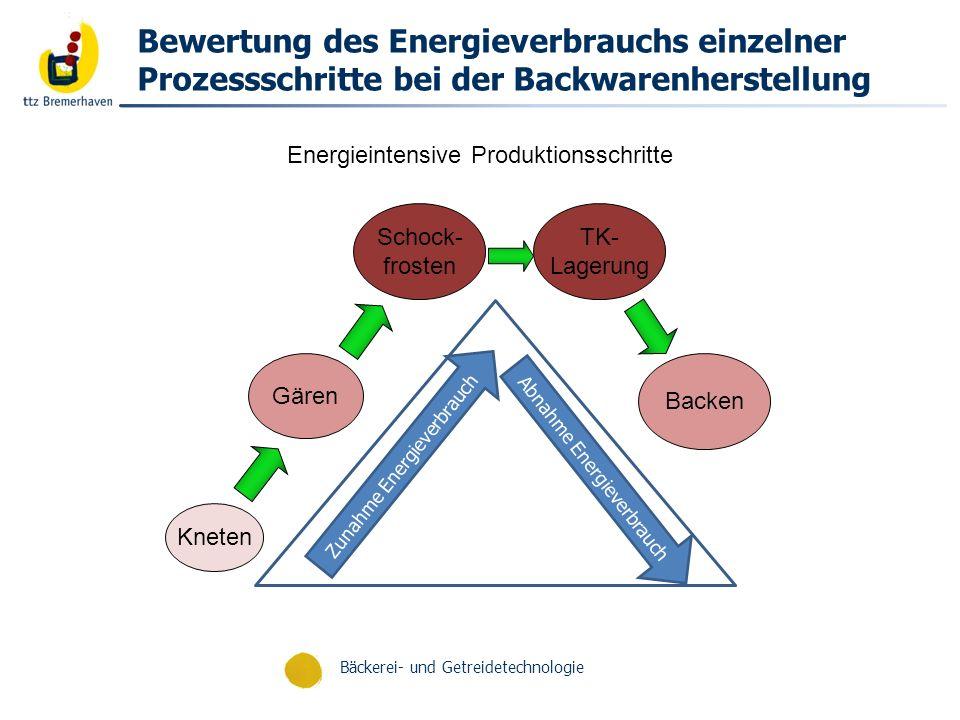 Bäckerei- und Getreidetechnologie Aussichten: Einflussnahme durch Rezepturbestandteile Energetische Vorteile der PFF-Improved Rezeptur: Gärenergie= ca.