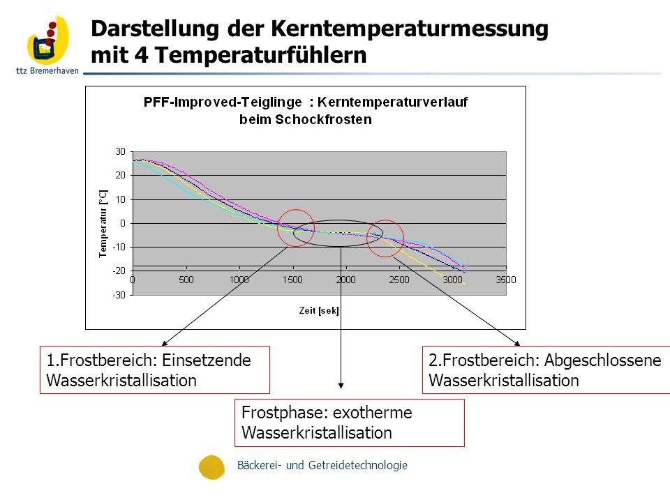 Bäckerei- und Getreidetechnologie Ermittlung der Zeitpunkte für beginnende und abgeschlossene Wasserkristallisation Bestimmung von Frostpunkten mittels linearer Regression der drei linearen Frostphasen Schnittpunkte der Geradengleichungen liefern 1.