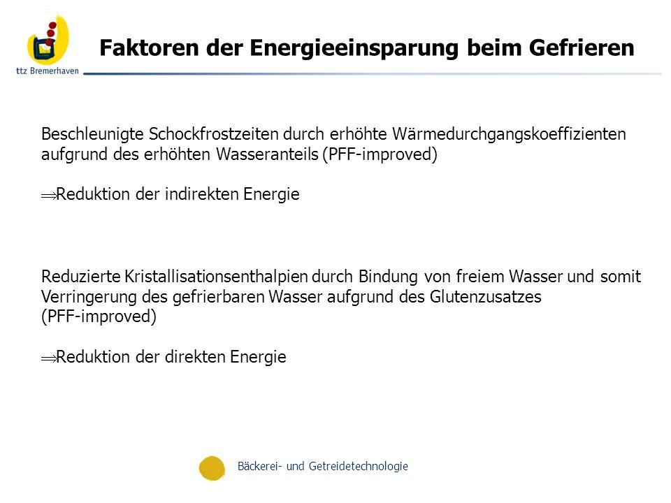 Bäckerei- und Getreidetechnologie Relative Energieverbrauchsdaten [Wh] im Vergleich STD/FBUF- TechnologieFBF- Technologie PBF- TechnologiePBUF- Technologie