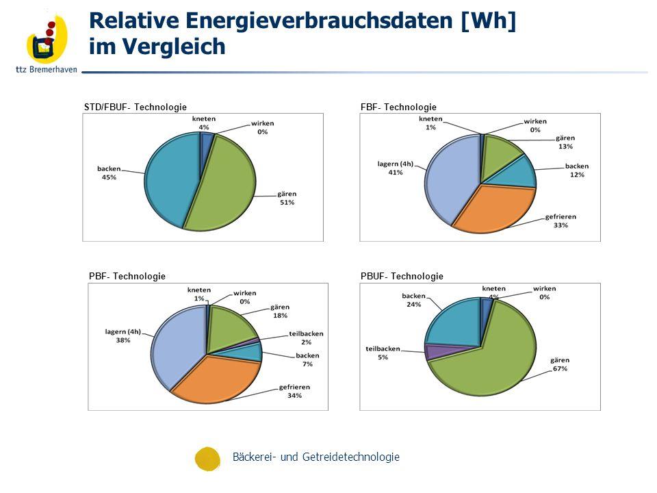 Bäckerei- und Getreidetechnologie Relative Energieverbrauchsdaten im Vergleich UFD- Technologie
