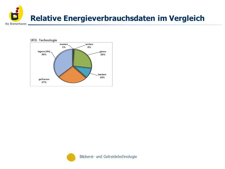 Bäckerei- und Getreidetechnologie Zusammenfassung Spezifischer Energiebedarf ist abhängig von jeweiligem Bake-off Verfahren TK-Prozesse (Kälteenergie) generieren besonders hohe Energieverbräuche Gären und Backen (Wärmeenergie) sind energetisch relevant Mechanische Energie (Kneten, Teigteilung etc.) sind energetisch unbedeutend Energiekostenanteil pro Gebäck ist relativ gering, jedoch deutlich beeinflußt durch die TK-Lagerzeit Wahl der Prozeß- und Backprogramme sind entscheidend für den Energieverbrauch Modifikation einer Rezeptur begünstigt den Wärmedurchgang oder die Kristallisationsenthalpie und damit den Energieverbrauch