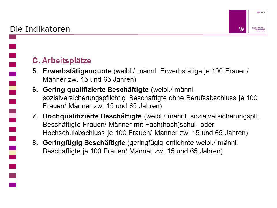 Die Indikatoren C. Arbeitsplätze 5.Erwerbstätigenquote (weibl./ männl. Erwerbstätige je 100 Frauen/ Männer zw. 15 und 65 Jahren) 6.Gering qualifiziert