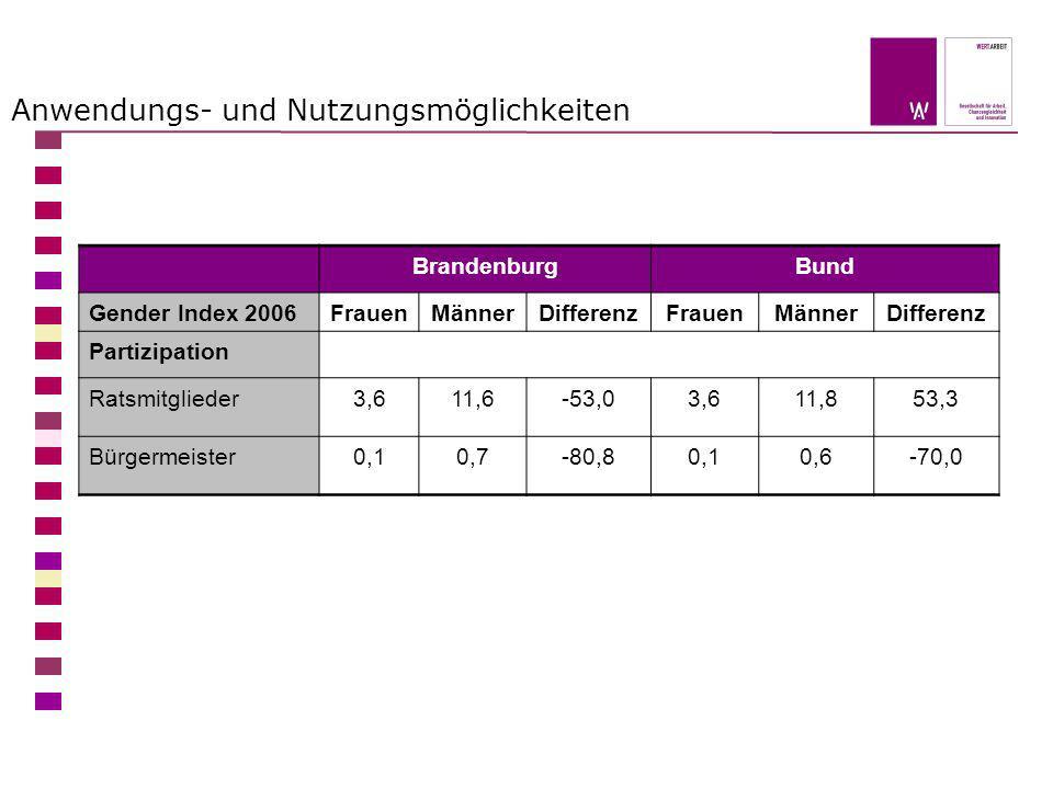 Anwendungs- und Nutzungsmöglichkeiten BrandenburgBund Gender Index 2006FrauenMännerDifferenzFrauenMännerDifferenz Partizipation Ratsmitglieder3,611,6-