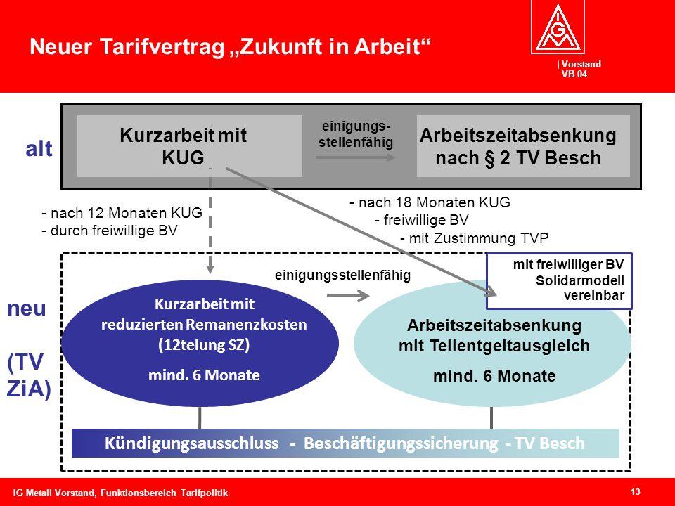 Vorstand VB 04 13 IG Metall Vorstand, Funktionsbereich Tarifpolitik Kurzarbeit mit reduzierten Remanenzkosten (12telung SZ) mind. 6 Monate alt Kurzarb