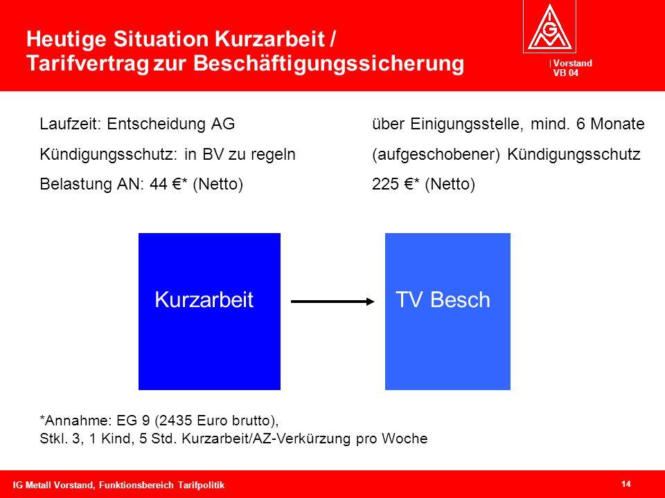 Vorstand VB 04 14 IG Metall Vorstand, Funktionsbereich Tarifpolitik KurzarbeitTV Besch Laufzeit: Entscheidung AGüber Einigungsstelle, mind. 6 Monate K