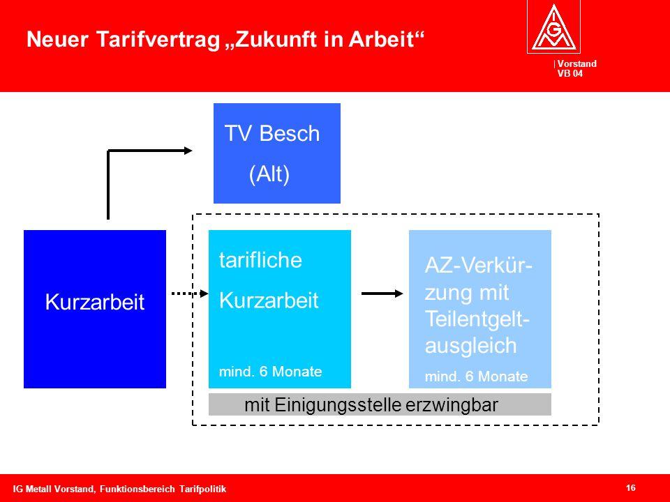 Vorstand VB 04 16 IG Metall Vorstand, Funktionsbereich Tarifpolitik Kurzarbeit TV Besch (Alt) tarifliche Kurzarbeit mind. 6 Monate AZ-Verkür- zung mit