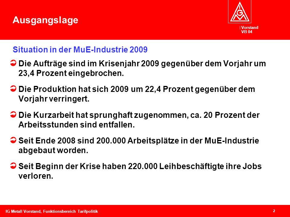 Vorstand VB 04 2 IG Metall Vorstand, Funktionsbereich Tarifpolitik Ausgangslage Die Aufträge sind im Krisenjahr 2009 gegenüber dem Vorjahr um 23,4 Pro