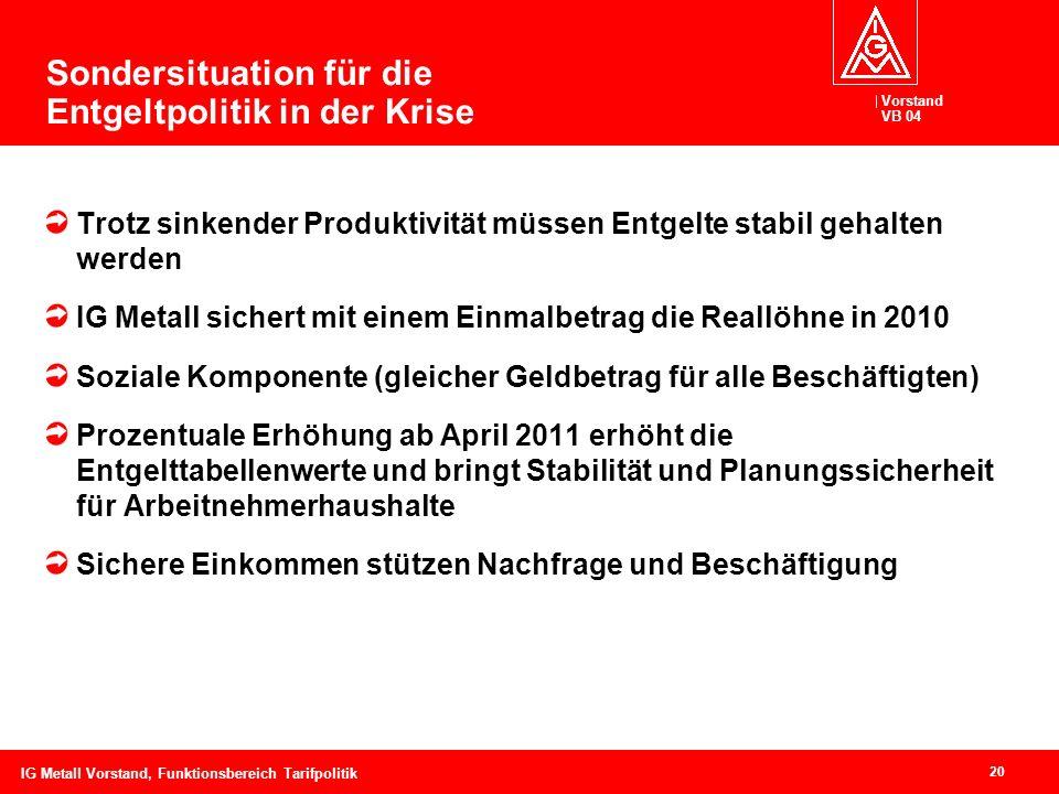 Vorstand VB 04 20 IG Metall Vorstand, Funktionsbereich Tarifpolitik Sondersituation für die Entgeltpolitik in der Krise Trotz sinkender Produktivität
