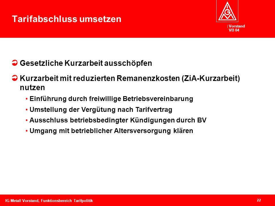 Vorstand VB 04 22 IG Metall Vorstand, Funktionsbereich Tarifpolitik Tarifabschluss umsetzen Gesetzliche Kurzarbeit ausschöpfen Kurzarbeit mit reduzier