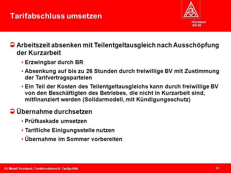 Vorstand VB 04 23 IG Metall Vorstand, Funktionsbereich Tarifpolitik Tarifabschluss umsetzen Arbeitszeit absenken mit Teilentgeltausgleich nach Ausschö