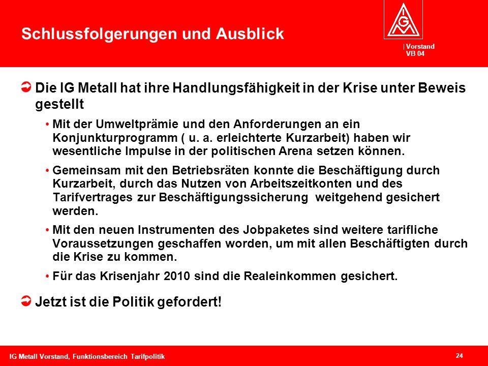 Vorstand VB 04 24 IG Metall Vorstand, Funktionsbereich Tarifpolitik Schlussfolgerungen und Ausblick Die IG Metall hat ihre Handlungsfähigkeit in der K