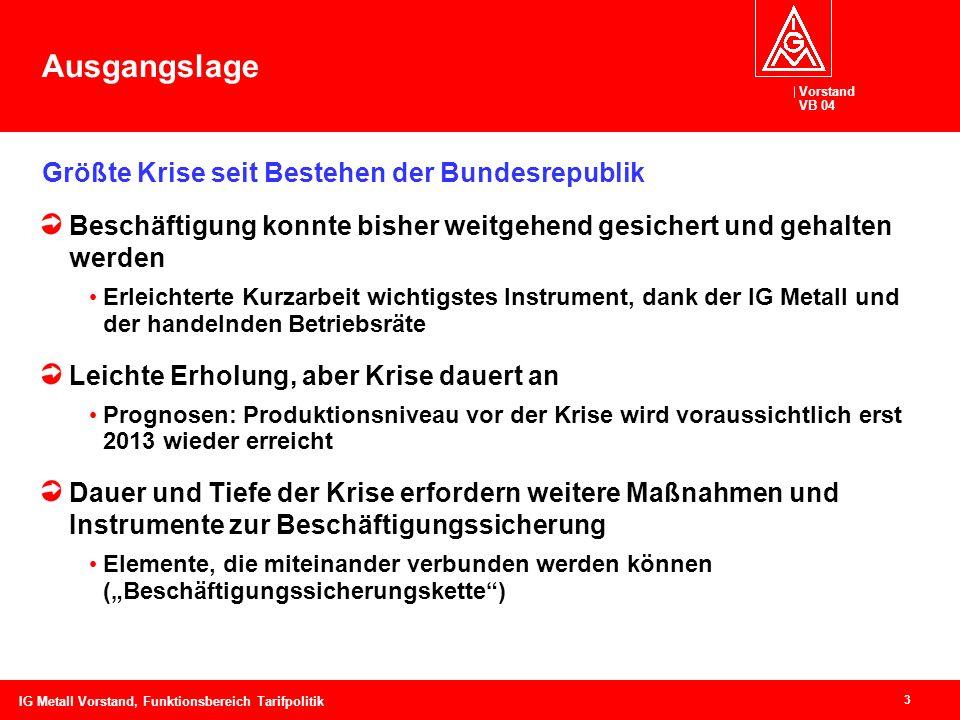Vorstand VB 04 14 IG Metall Vorstand, Funktionsbereich Tarifpolitik KurzarbeitTV Besch Laufzeit: Entscheidung AGüber Einigungsstelle, mind.