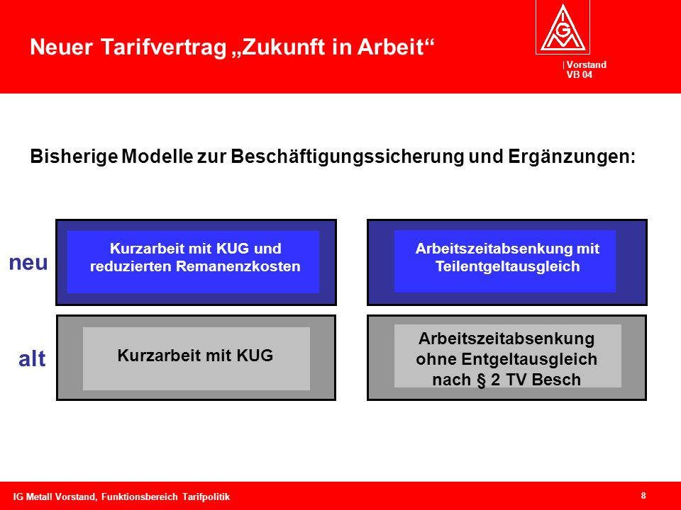 Vorstand VB 04 8 IG Metall Vorstand, Funktionsbereich Tarifpolitik neu Kurzarbeit mit KUG Arbeitszeitabsenkung ohne Entgeltausgleich nach § 2 TV Besch