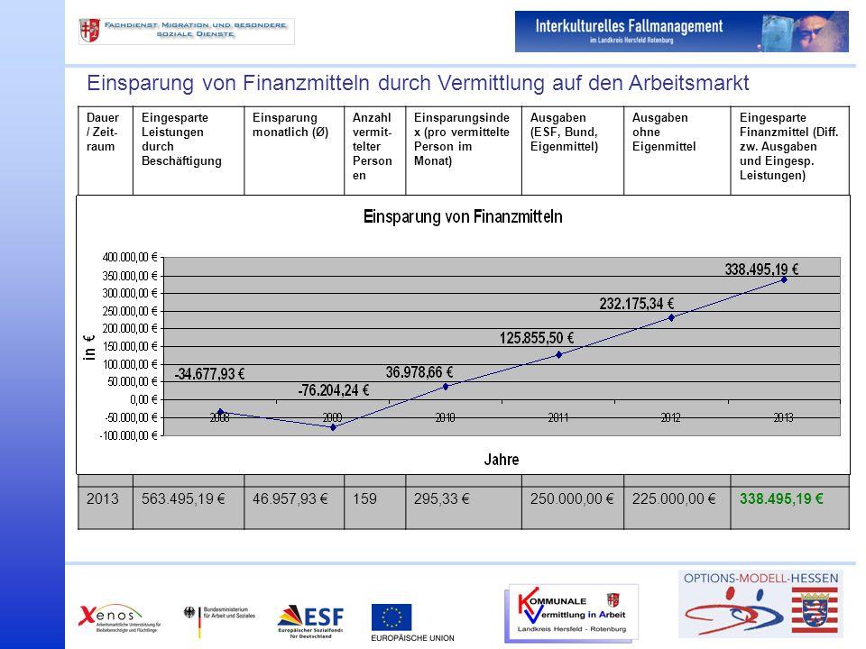 Einsparung von Finanzmitteln durch Vermittlung auf den Arbeitsmarkt Dauer / Zeit- raum Eingesparte Leistungen durch Beschäftigung Einsparung monatlich