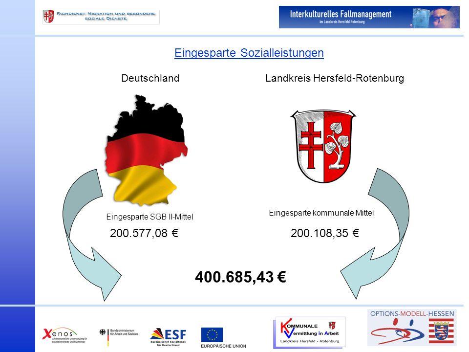 Eingesparte Sozialleistungen Landkreis Hersfeld-RotenburgDeutschland Eingesparte SGB II-Mittel Eingesparte kommunale Mittel 200.108,35 200.577,08 400.