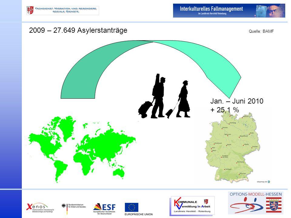 2009 – 27.649 Asylerstanträge Quelle: BAMF Jan. – Juni 2010 + 25,1 %