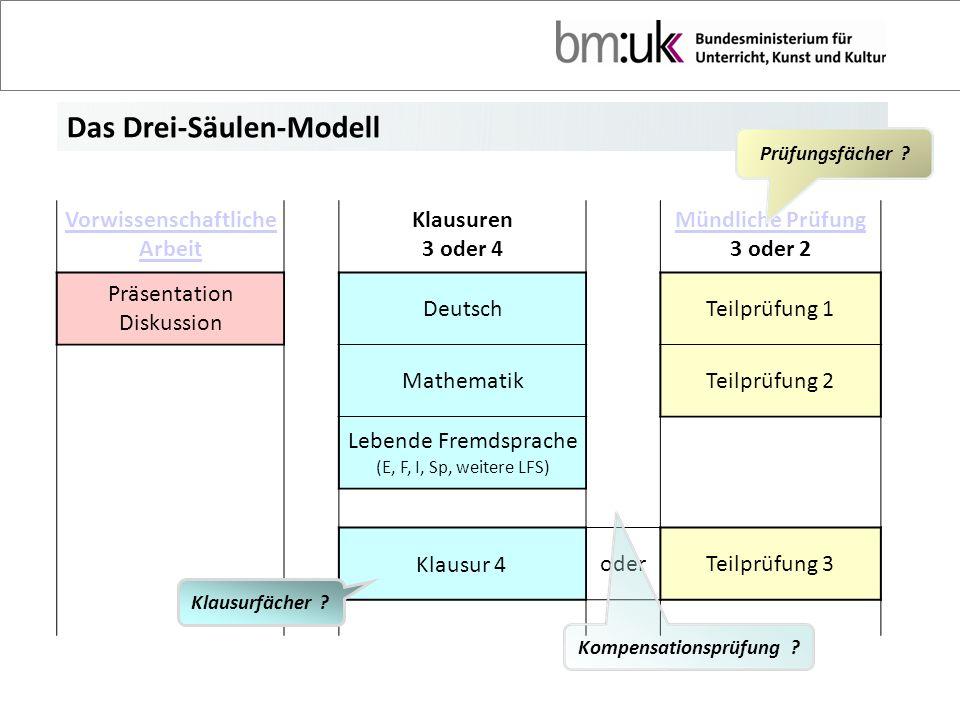 Das Drei-Säulen-Modell Vorwissenschaftliche Arbeit Klausuren 3 oder 4 Mündliche Prüfung 3 oder 2 Präsentation Diskussion DeutschTeilprüfung 1 Mathemat