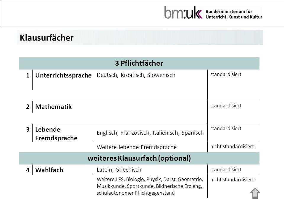 Klausurfächer 3 Pflichtfächer 1Unterrichtssprache Deutsch, Kroatisch, Slowenisch standardisiert 2Mathematik standardisiert 3Lebende Fremdsprache Engli