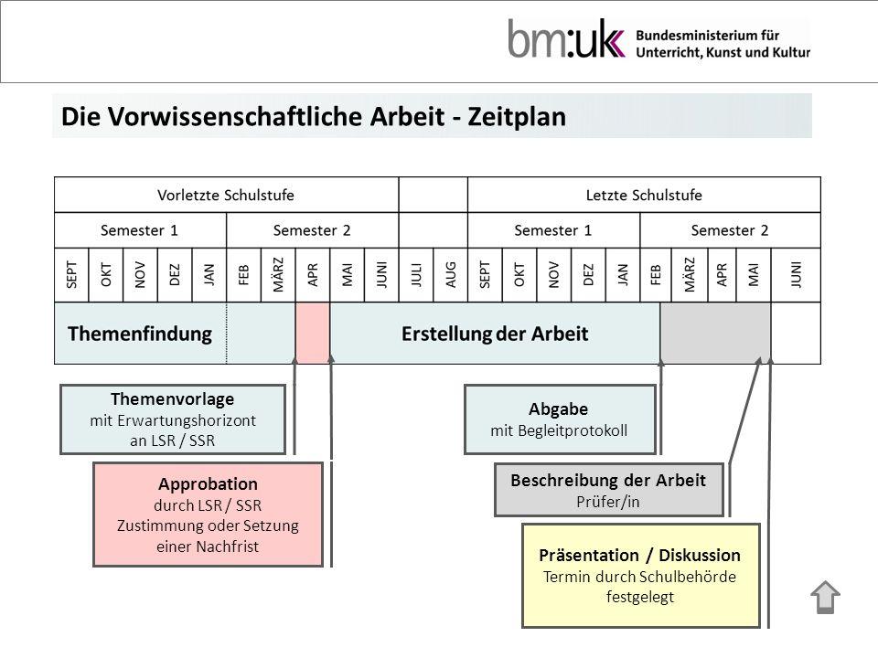 VWA – Betreuung und Begleitung Betreuer/in grundsätzlich 3, höchstens 5 Kand.