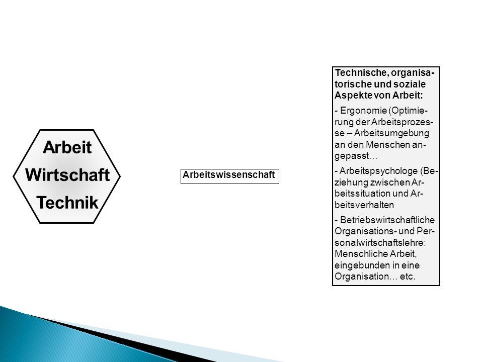 Arbeit Wirtschaft Technik Arbeitswissenschaft Technische, organisa- torische und soziale Aspekte von Arbeit: - Ergonomie (Optimie- rung der Arbeitspro