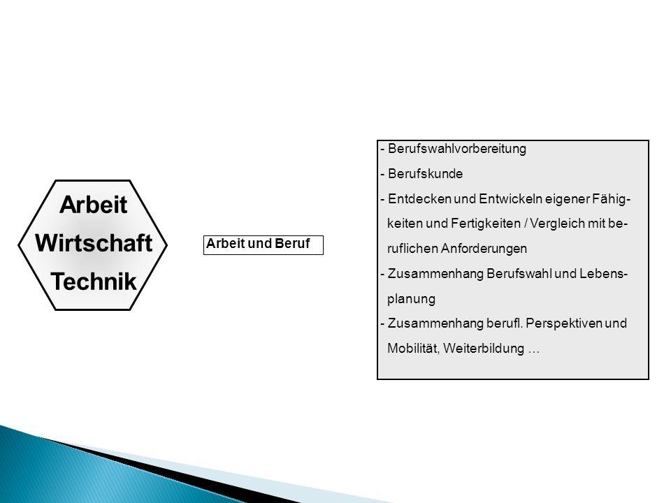 Arbeit Wirtschaft Technik Arbeit und Beruf - Berufswahlvorbereitung - Berufskunde - Entdecken und Entwickeln eigener Fähig- keiten und Fertigkeiten / Vergleich mit be- ruflichen Anforderungen - Zusammenhang Berufswahl und Lebens- planung - Zusammenhang berufl.