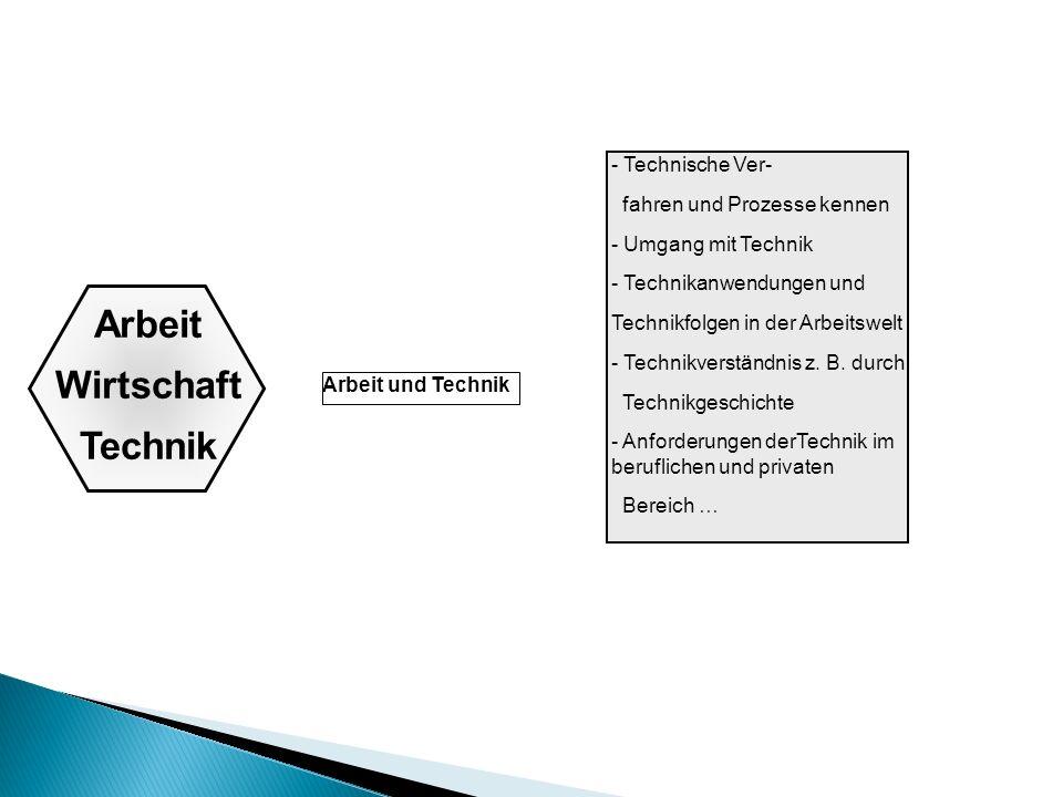 Arbeit Wirtschaft Technik Arbeit und Technik - Technische Ver- fahren und Prozesse kennen - Umgang mit Technik - Technikanwendungen und Technikfolgen in der Arbeitswelt - Technikverständnis z.