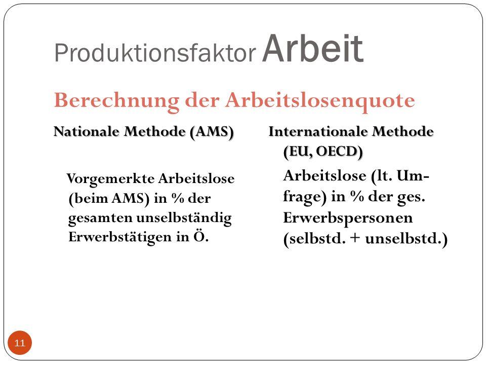 Produktionsfaktor Arbeit Berechnung der Arbeitslosenquote Nationale Methode (AMS) Vorgemerkte Arbeitslose (beim AMS) in % der gesamten unselbständig Erwerbstätigen in Ö.