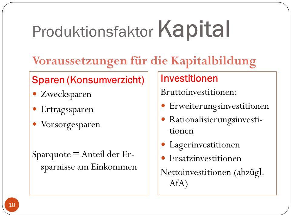Produktionsfaktor Kapital Voraussetzungen für die Kapitalbildung Sparen (Konsumverzicht) Zwecksparen Ertragssparen Vorsorgesparen Sparquote = Anteil der Er- sparnisse am Einkommen Investitionen Bruttoinvestitionen: Erweiterungsinvestitionen Rationalisierungsinvesti- tionen Lagerinvestitionen Ersatzinvestitionen Nettoinvestitionen (abzügl.