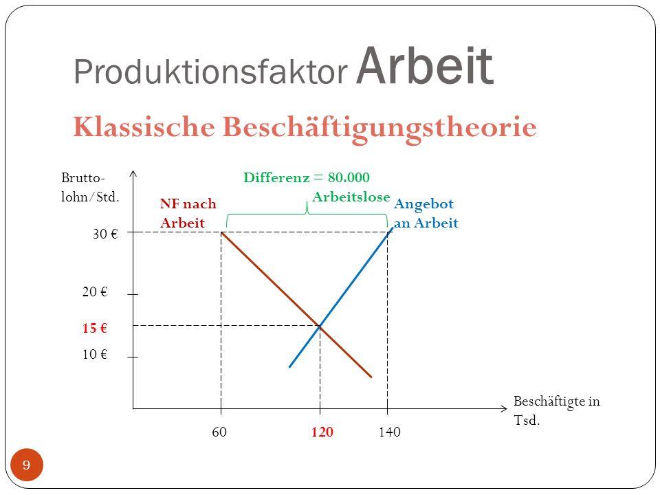 Produktionsfaktor Bildung, Know-how, technischer Fortschritt Bildung: Wissen für Bewältigung allg.
