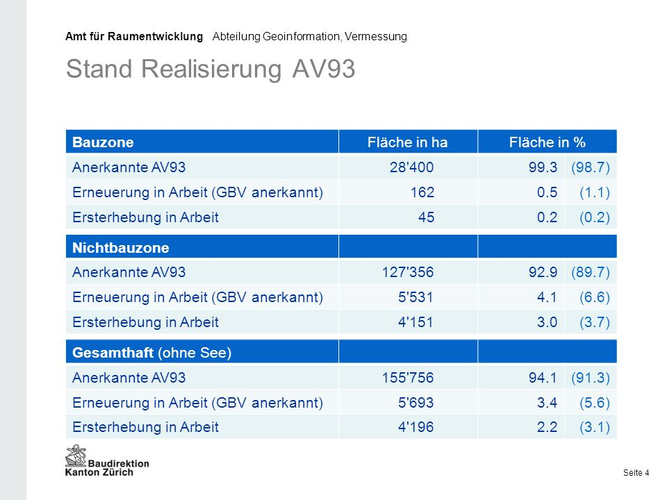 Seite 4 Stand Realisierung AV93 Amt für Raumentwicklung Abteilung Geoinformation, Vermessung BauzoneFläche in haFläche in % Anerkannte AV93 28 40099.3(98.7) Erneuerung in Arbeit (GBV anerkannt) 162 0.5(1.1) Ersterhebung in Arbeit 45 0.2(0.2) Nichtbauzone Anerkannte AV93127 35692.9(89.7) Erneuerung in Arbeit (GBV anerkannt) 5 531 4.1(6.6) Ersterhebung in Arbeit 4 151 3.0(3.7) Gesamthaft (ohne See) Anerkannte AV93155 75694.1(91.3) Erneuerung in Arbeit (GBV anerkannt) 5 693 3.4(5.6) Ersterhebung in Arbeit 4 196 2.2 (3.1)