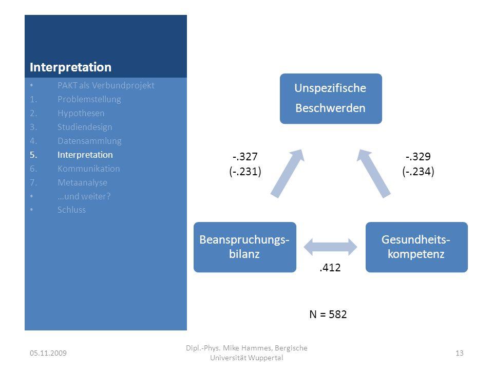 Einschub: Lineare Regression Strukturgleichung Û = UG Ĝ + UB Ê Zerlegungsgleichungen r UG = UG + UE r EG r UE = UG r EG + UE Partial-Regressions- Koeffizienten UG = (r UG – r UE r EG ) / (1 – r EG 2 ) UE = (r UE – r UG r EG ) / (1 – r EG 2 ) 05.11.200914 Dipl.-Phys.