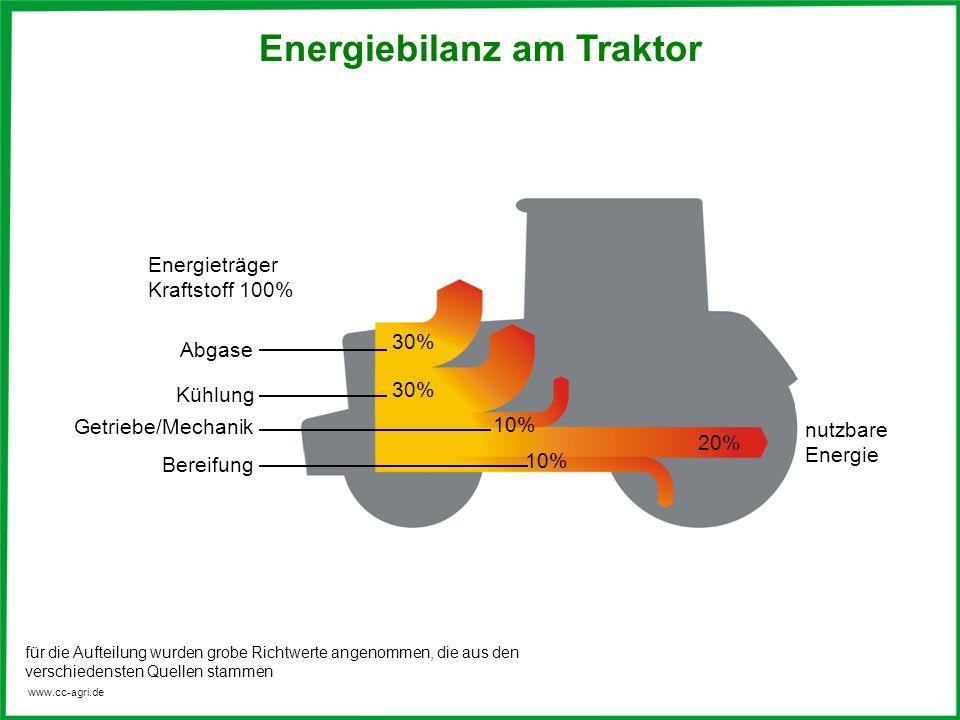 www.cc-agri.de Energieträger Kraftstoff 100% Abgase 30% 10% 20% Kühlung Getriebe/Mechanik Bereifung nutzbare Energie für die Aufteilung wurden grobe Richtwerte angenommen, die aus den verschiedensten Quellen stammen Energiebilanz am Traktor