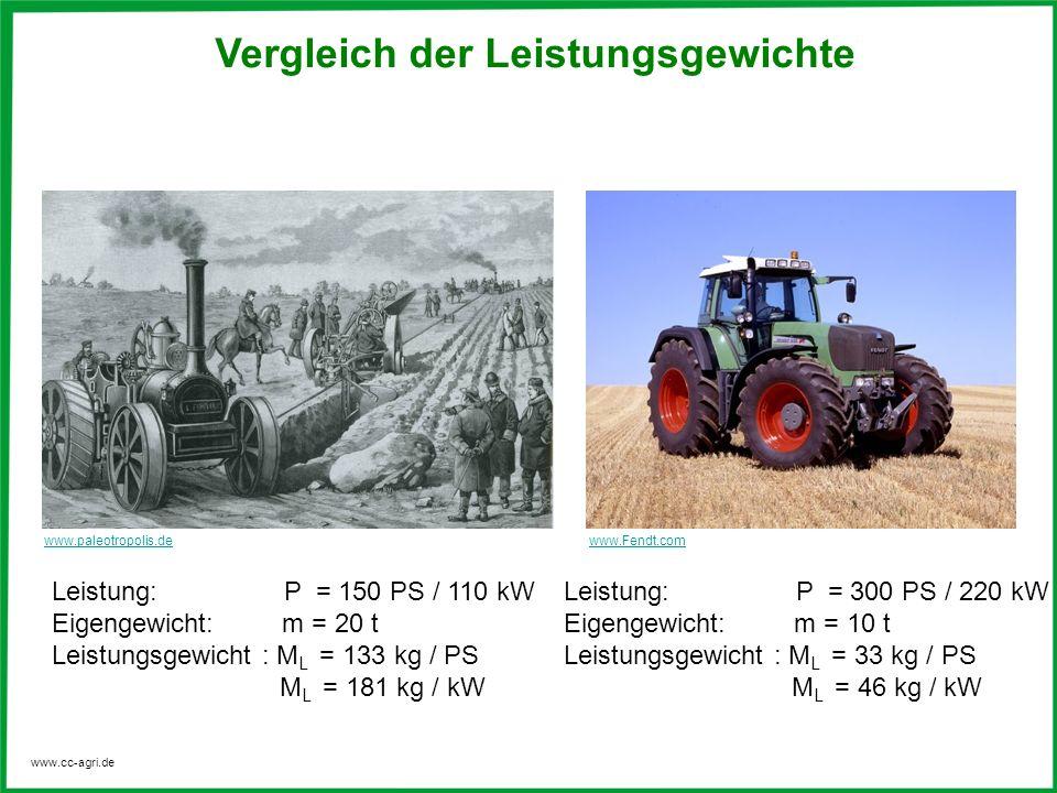 www.cc-agri.de Vergleich der Leistungsgewichte Leistung: P = 150 PS / 110 kW Eigengewicht: m = 20 t Leistungsgewicht : M L = 133 kg / PS M L = 181 kg / kW Leistung: P = 300 PS / 220 kW Eigengewicht: m = 10 t Leistungsgewicht : M L = 33 kg / PS M L = 46 kg / kW www.Fendt.comwww.paleotropolis.de